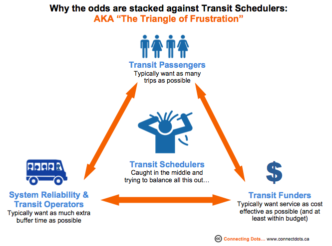 Transit Scheduler Triangle of Frustration