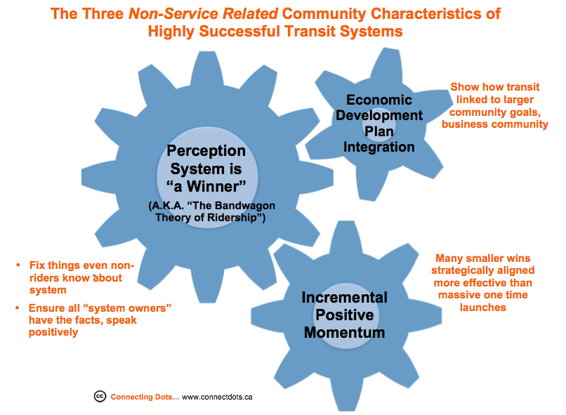 Three community characteristics of successful transit systems
