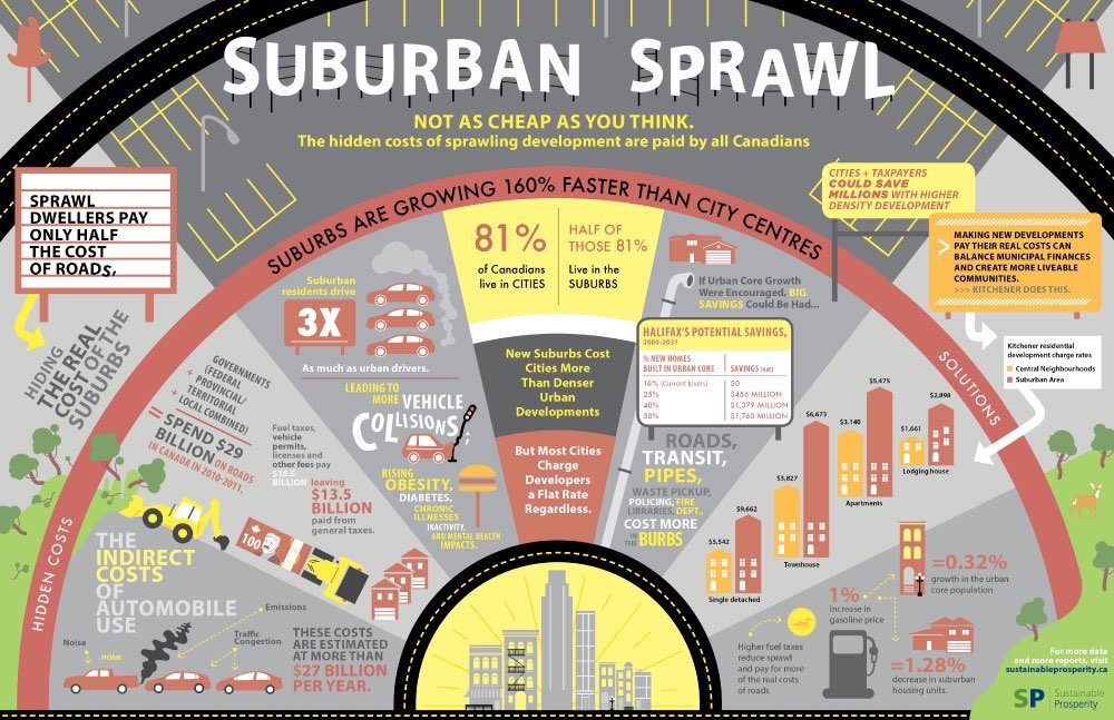 Cost_of_Sprawl_Graphic