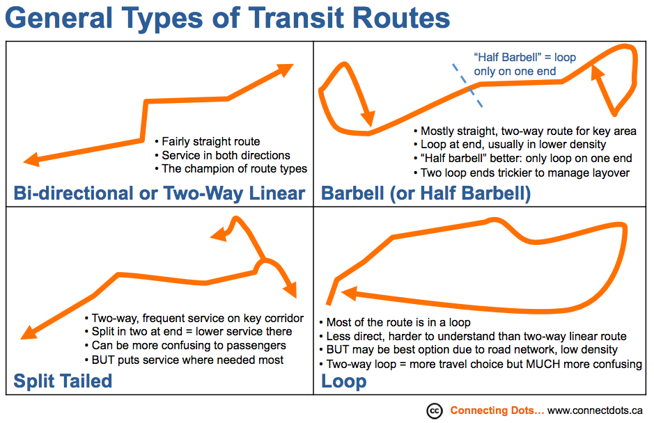 types_of_transit_routes